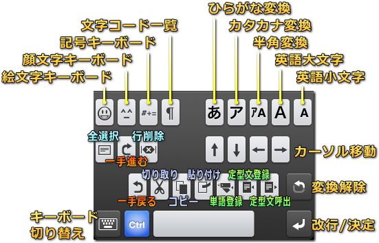 ATOK Pad for iPhone 機能キーボード
