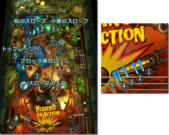 War Pinball - Missing in Action 右フリッパー